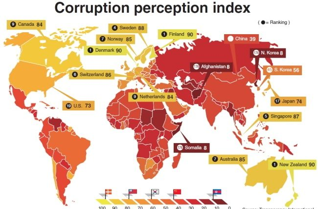 Image result for least corrupt countries in the world