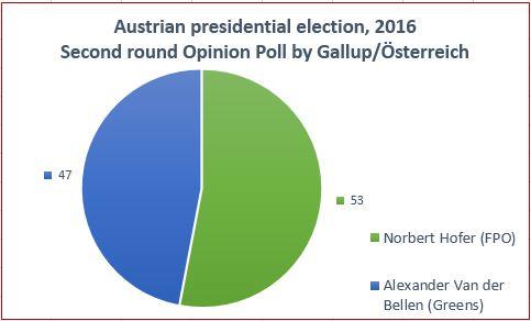 presidential election 2016 polls