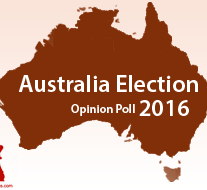 Australian federal election Galaxy Research Opinion Poll 2016, Australia Election Survey 2016, Australian Prime minister Elections 2016 Public Opinion, Australian federal election opinion poll survey, Galaxy Research Opinion Poll 2016, Australian federal election 2016
