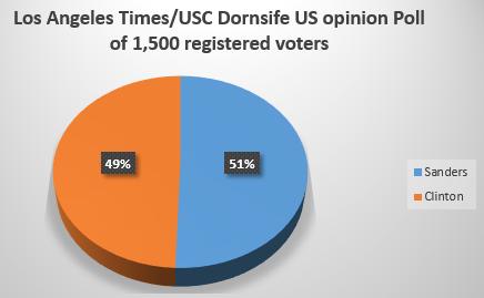 Sanders ahead of Clinton in new California poll,Us opinion poll,Hillary clinton,Califoria primary ,California primary 7th June