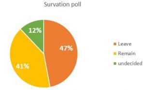 survation poll