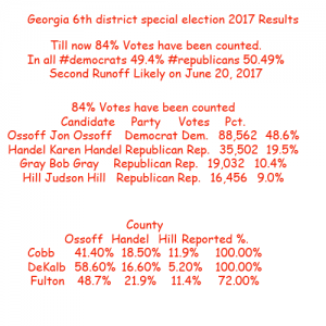 georgia 6th district special election live results
