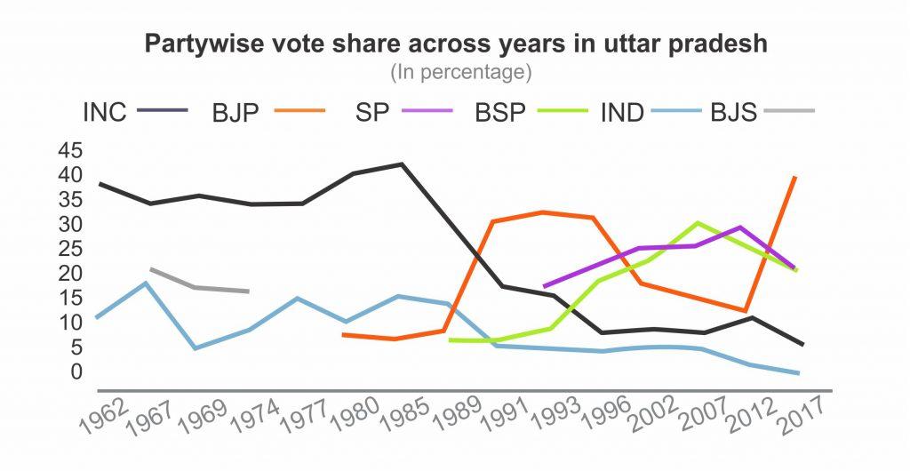 partyside Vote share across years in Uttar Pradesh